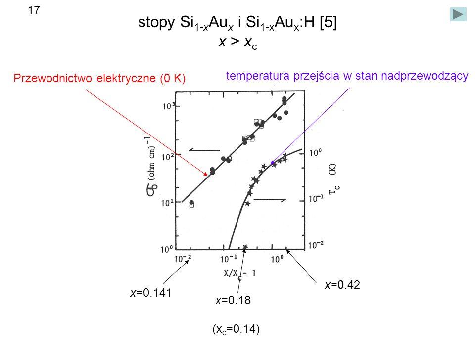 stopy Si1-xAux i Si1-xAux:H [5] x > xc
